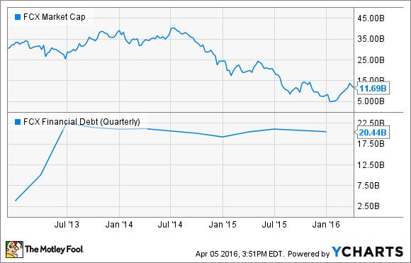 FCX Market Cap Chart