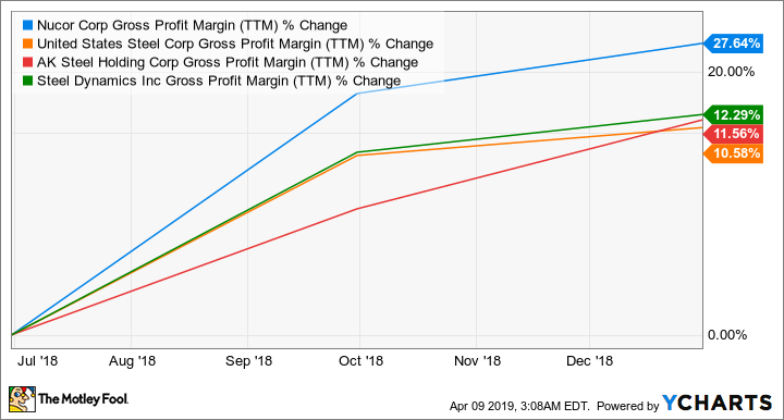 NUE Gross Profit Margin (TTM) Chart