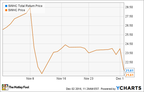 Swhc Total Return Price Chart Smith Wesson Stock