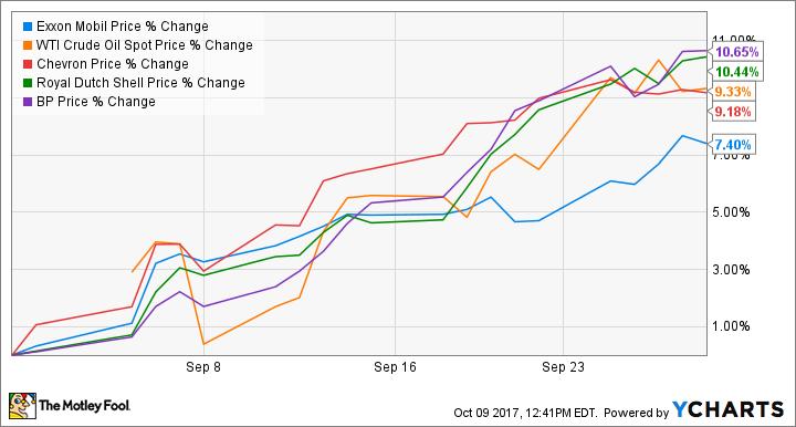 XOM Chart