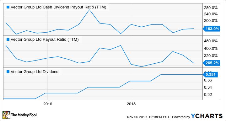 VGR Cash Dividend Payout Ratio (TTM) Chart