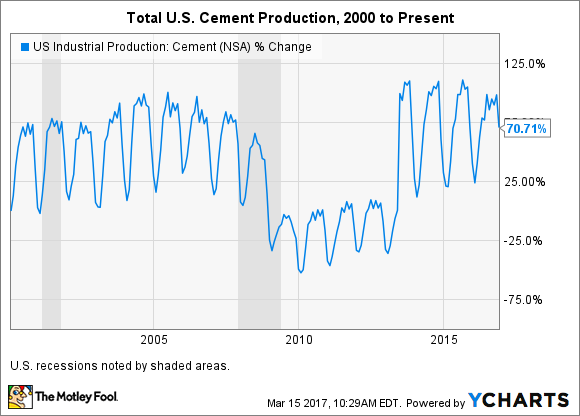 US Industrial Production: Cement Chart