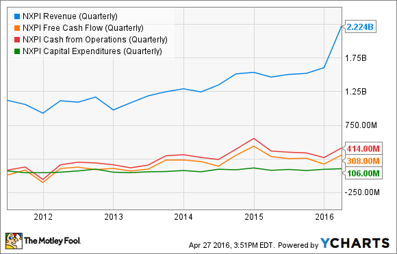 NXPI Revenue (Quarterly) Chart