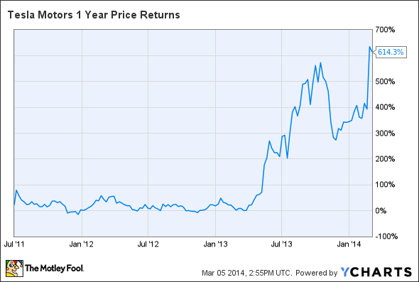 TSLA 1 Year Price Returns Chart