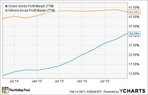 OCLR Gross Profit Margin (TTM) Chart
