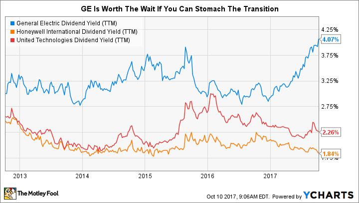 GE Dividend Yield (TTM) Chart