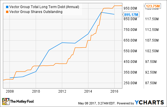 VGR Total Long Term Debt (Annual) Chart