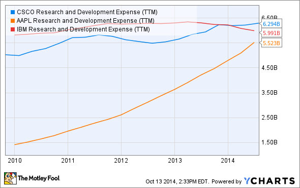 CSCO Research and Development Expense (TTM) Chart