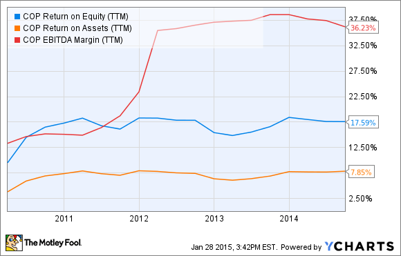 COP Return on Equity (TTM) Chart