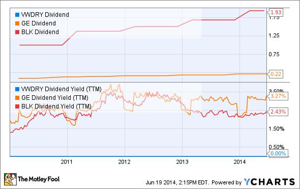 VWDRY Dividend Chart