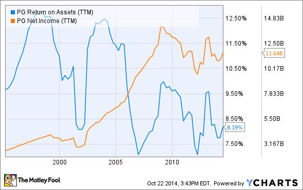 PG Return on Assets (TTM) Chart