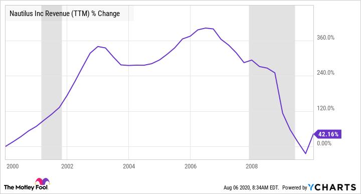 NLS Revenue (TTM) Chart