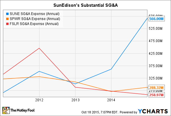 SUNE SG&A Expense (Annual) Chart