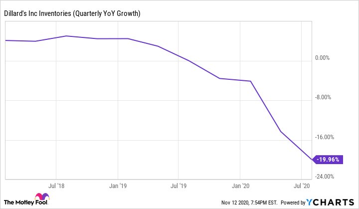 DDS Inventories (Quarterly YoY Growth) Chart