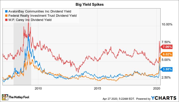AVB Dividend Yield Chart