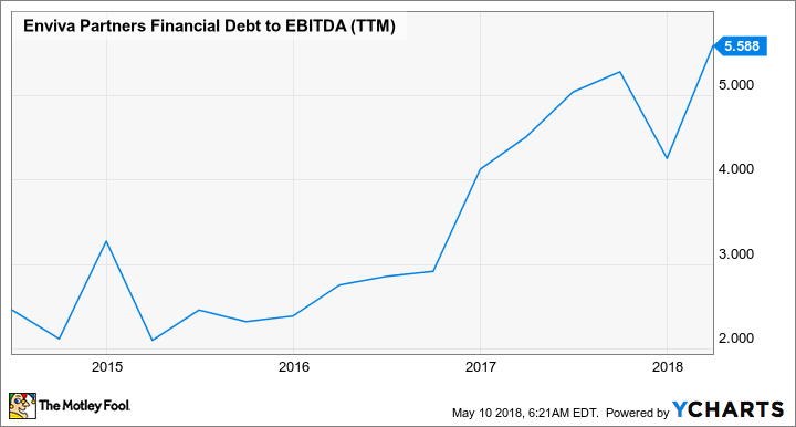 EVA Financial Debt to EBITDA (TTM) Chart
