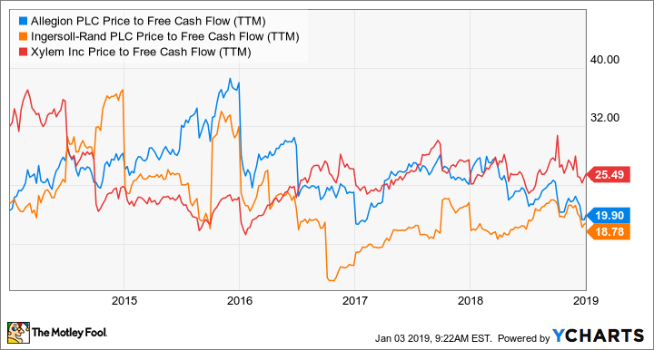 ALLE Price to Free Cash Flow (TTM) Chart