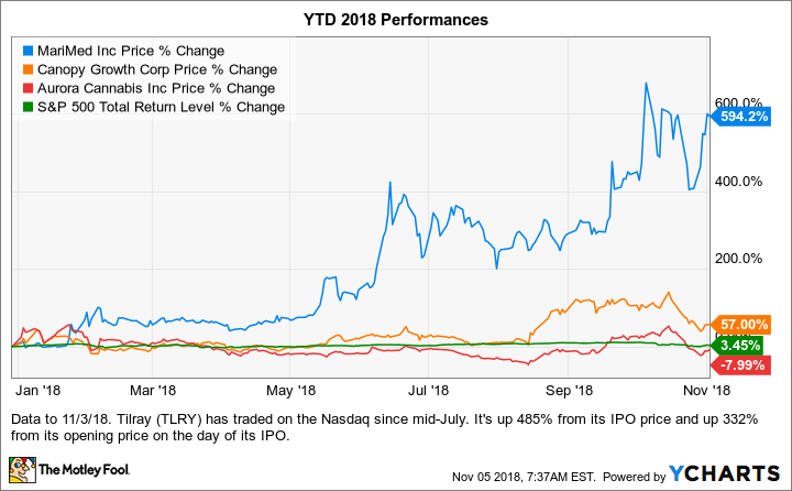 Why This Marijuana Stock Jumped 19% in October While the