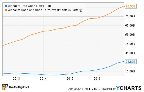 GOOG Free Cash Flow (TTM) Chart