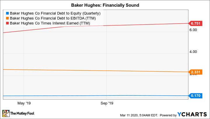 BKR Financial Debt to Equity (Quarterly) Chart