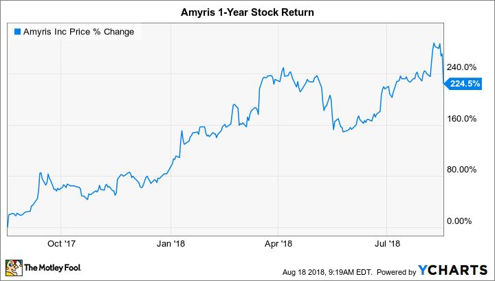 AMRS Chart