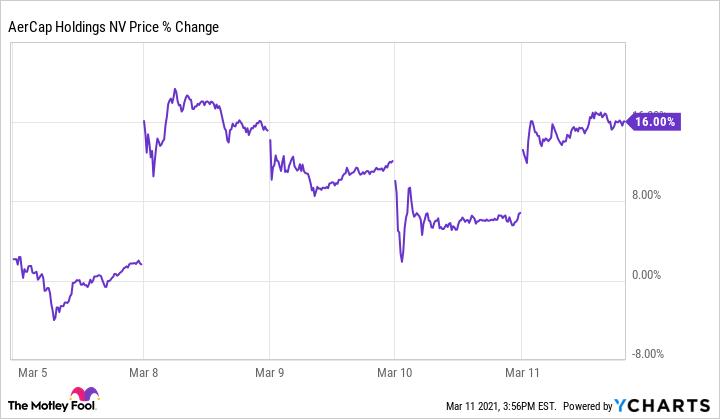 AER Chart