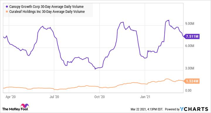 CGC 30-Day Average Daily Volume Chart