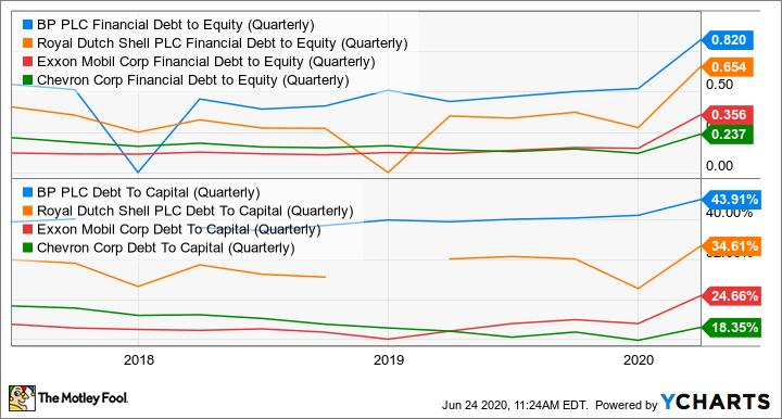 BP Financial Debt to Equity (Quarterly) Chart