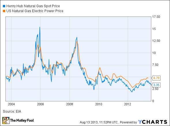 Henry Hub Natural Gas Spot Price Chart