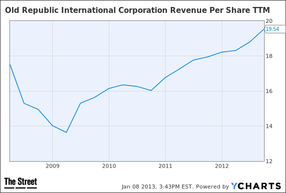 ORI Revenue Per Share TTM Chart