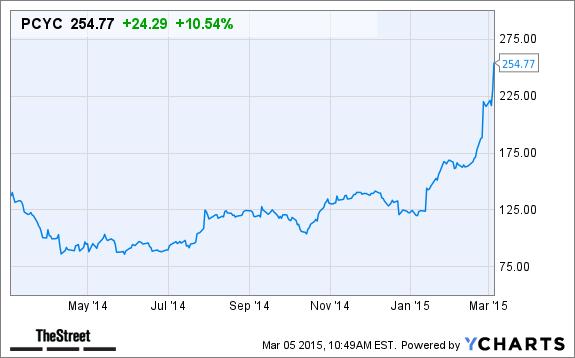 Pharmacyclics Pcyc Stock Spikes Today Following 21 Billion Abbvie