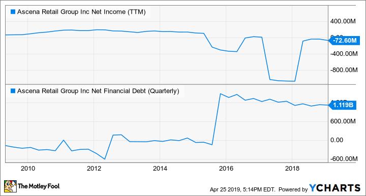 ASNA Net Income (TTM) Chart