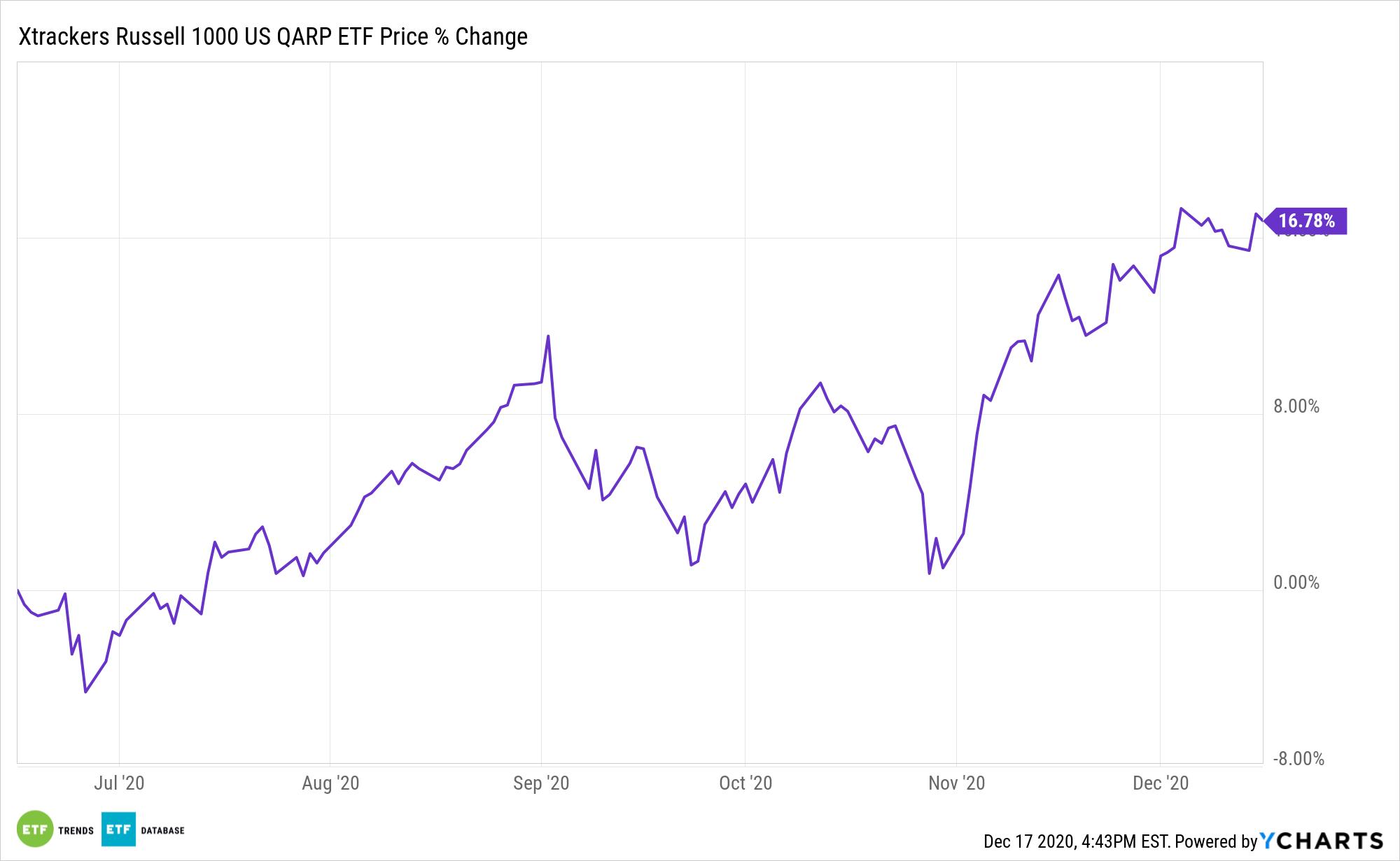 QARP Chart