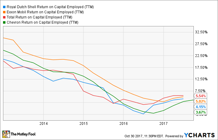 RDS.B Return on Capital Employed (TTM) Chart