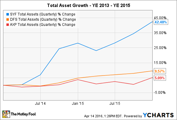SYF Total Assets (Quarterly) Chart