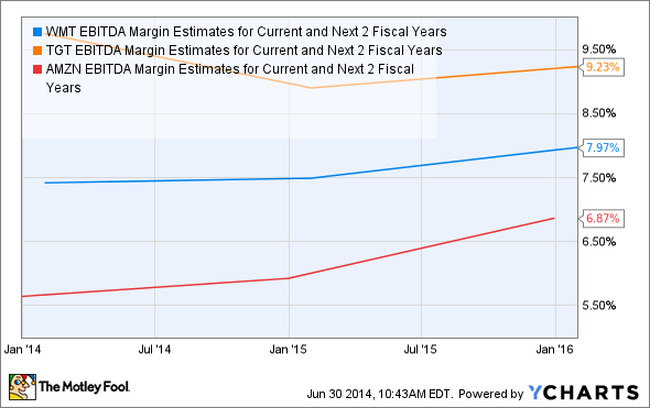 WMT EBITDA Margin Estimates for Current and Next 2 Fiscal Years Chart