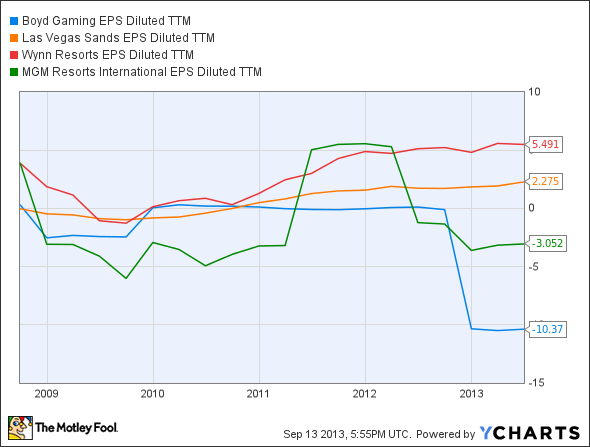BYD EPS Diluted TTM Chart