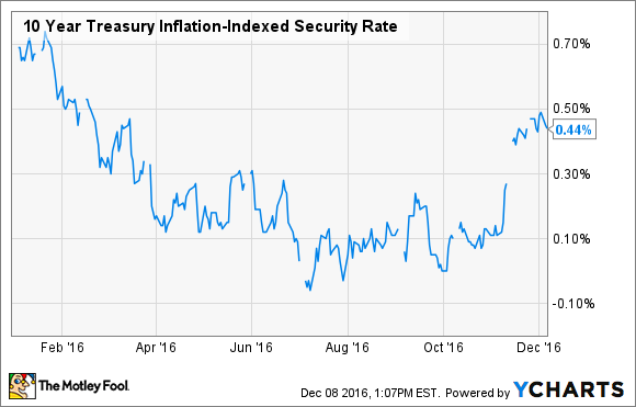 10 Year Treasury Inflation-Indexed Security Rate Chart