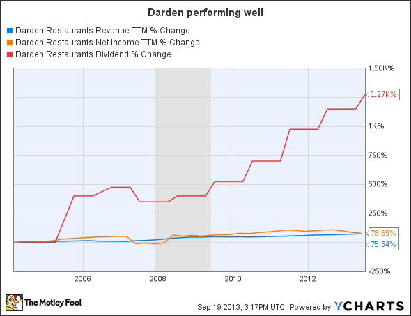 DRI Revenue TTM Chart