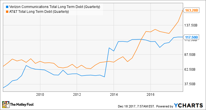 VZ Total Long Term Debt (Quarterly) Chart