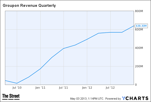 GRPN Revenue Quarterly Chart