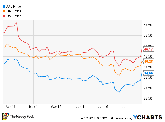 Aal Chart Airline Stock Performance