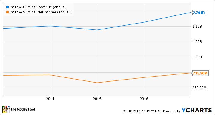 ISRG Revenue (Annual) Chart