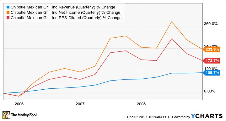 CMG Revenue (Quarterly) Chart
