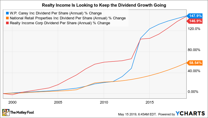 WPC Dividend Per Share (Annual) Chart