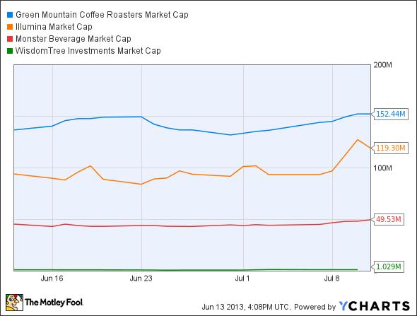 GMCR Market Cap Chart