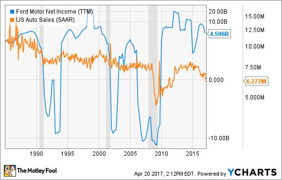 F Net Income (TTM) Chart