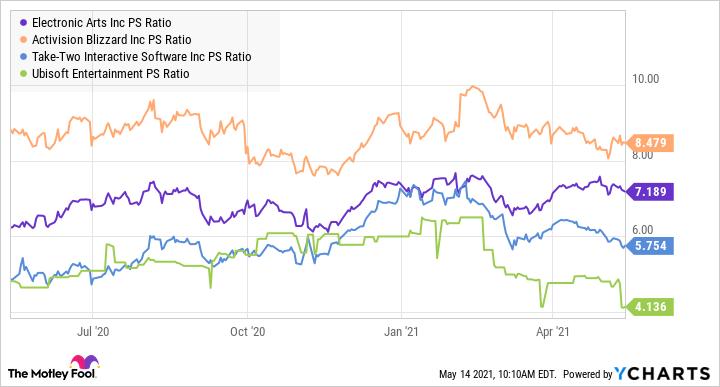 EA PS Ratio Chart
