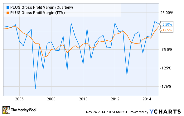 PLUG Gross Profit Margin (Quarterly) Chart