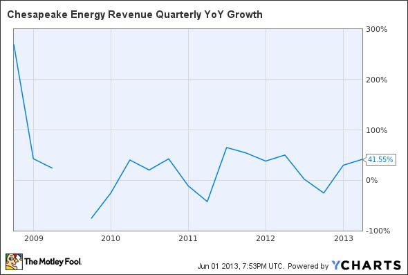 CHK Revenue Quarterly YoY Growth Chart